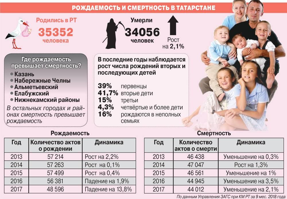 Какие выплаты и пособия положены при рождении третьего ребенка в 2021 году