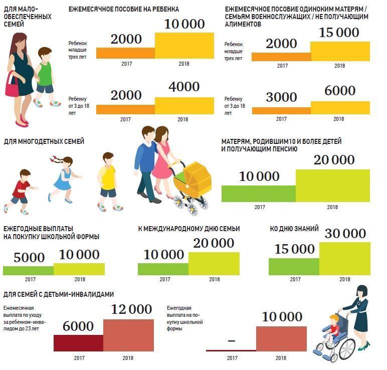 Губернаторские выплаты 100 000 рублей в 2021 году за рождение 3 ребёнка